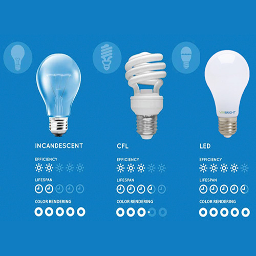 Comparison between bulbs - incandescent, CFL and LED