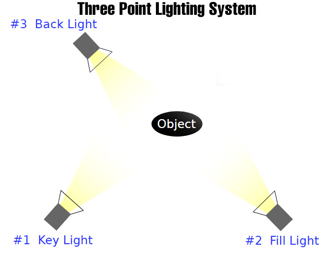 3 point lighting system