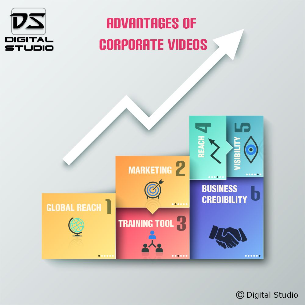 Infographic on Advantages of Corporate Videos